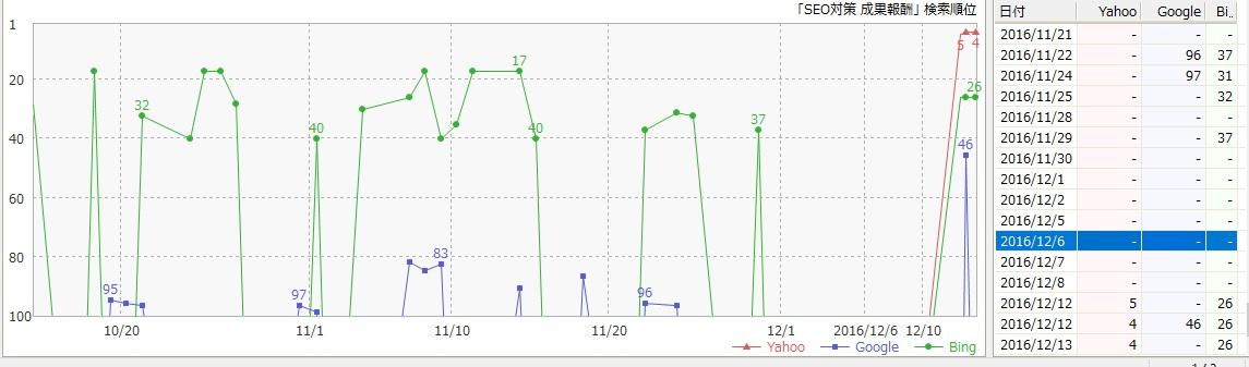「SEO対策 成果報酬」の検索順位グラフ