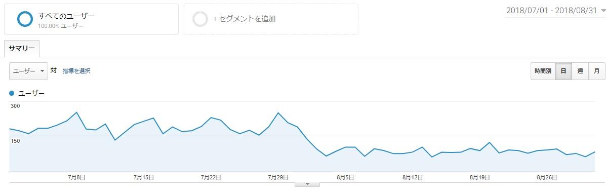 [SEO情報]8月コアアップデートの影響